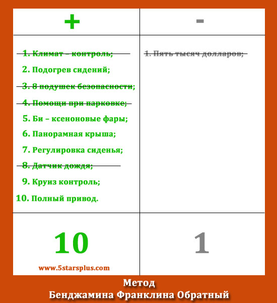 Метод Бенджамина Франклина Обратный