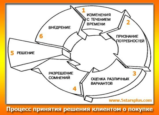 Процесс принятия решения клиентом