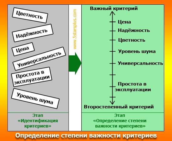 Важность критериев выбора